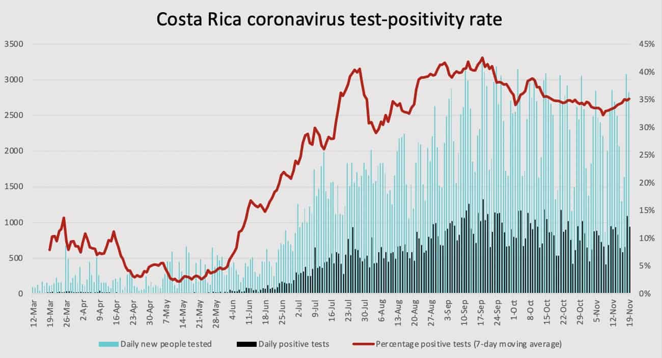 Costa Rica coronavirus test positivity rate as of November 19, 2020