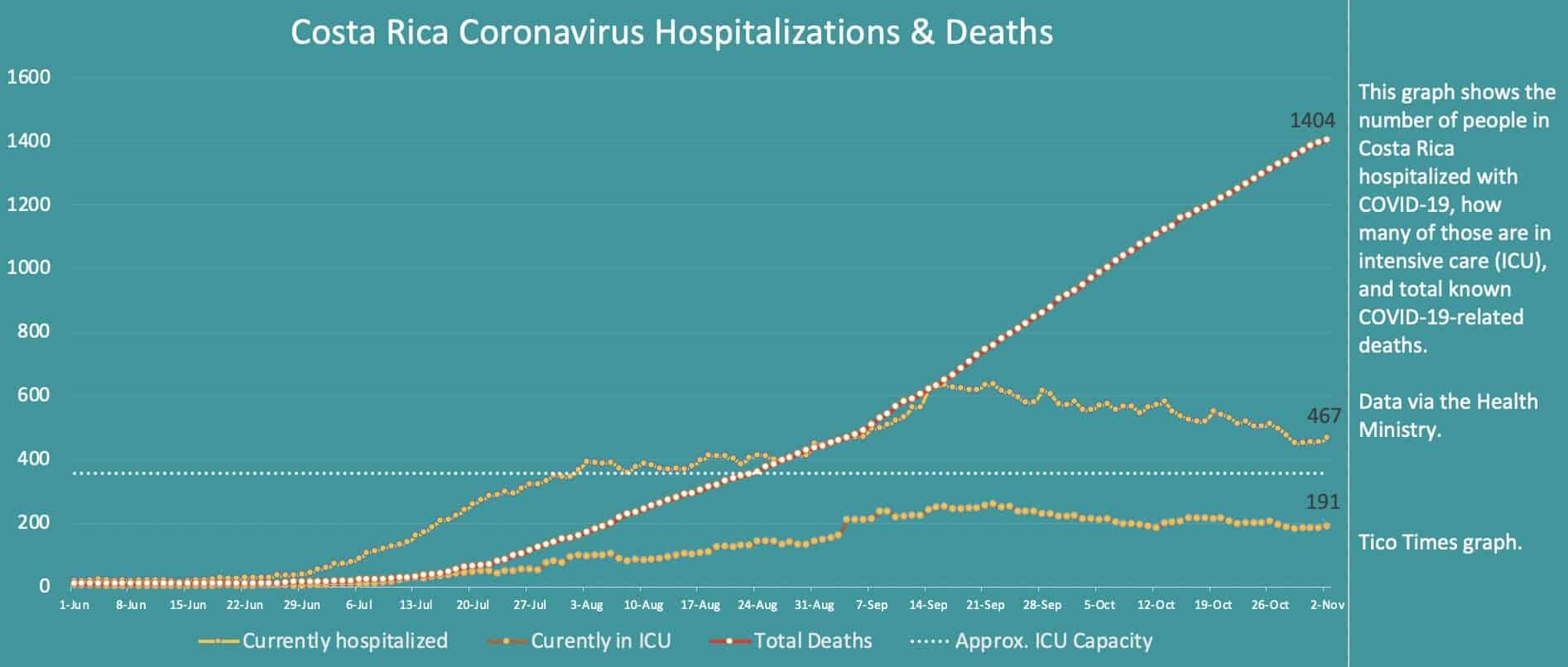 Costa Rica coronavirus hospitalizations and deaths on November 2, 2020
