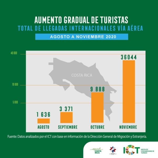 Total air arrivals to Costa Rica from August to November 2020.