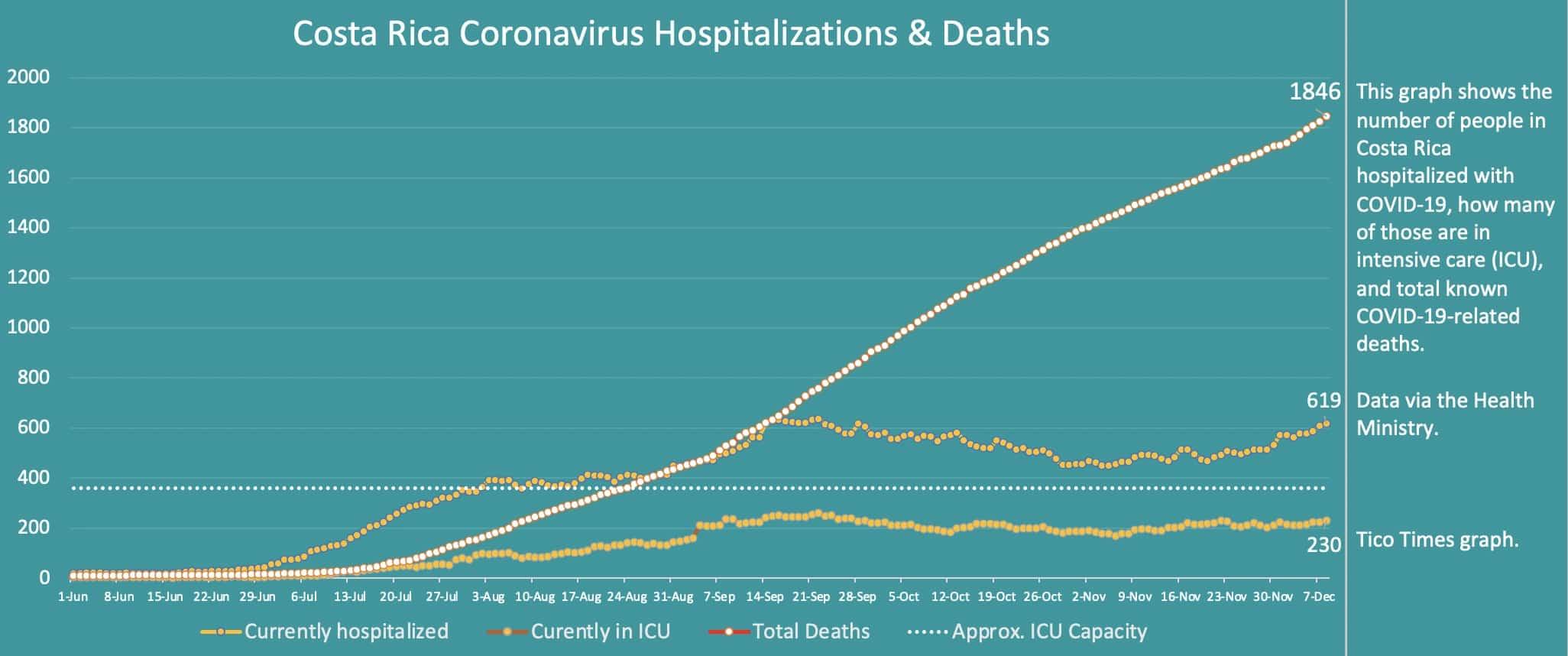 Costa Rica coronavirus hospitalizations and deaths on December 8, 2020