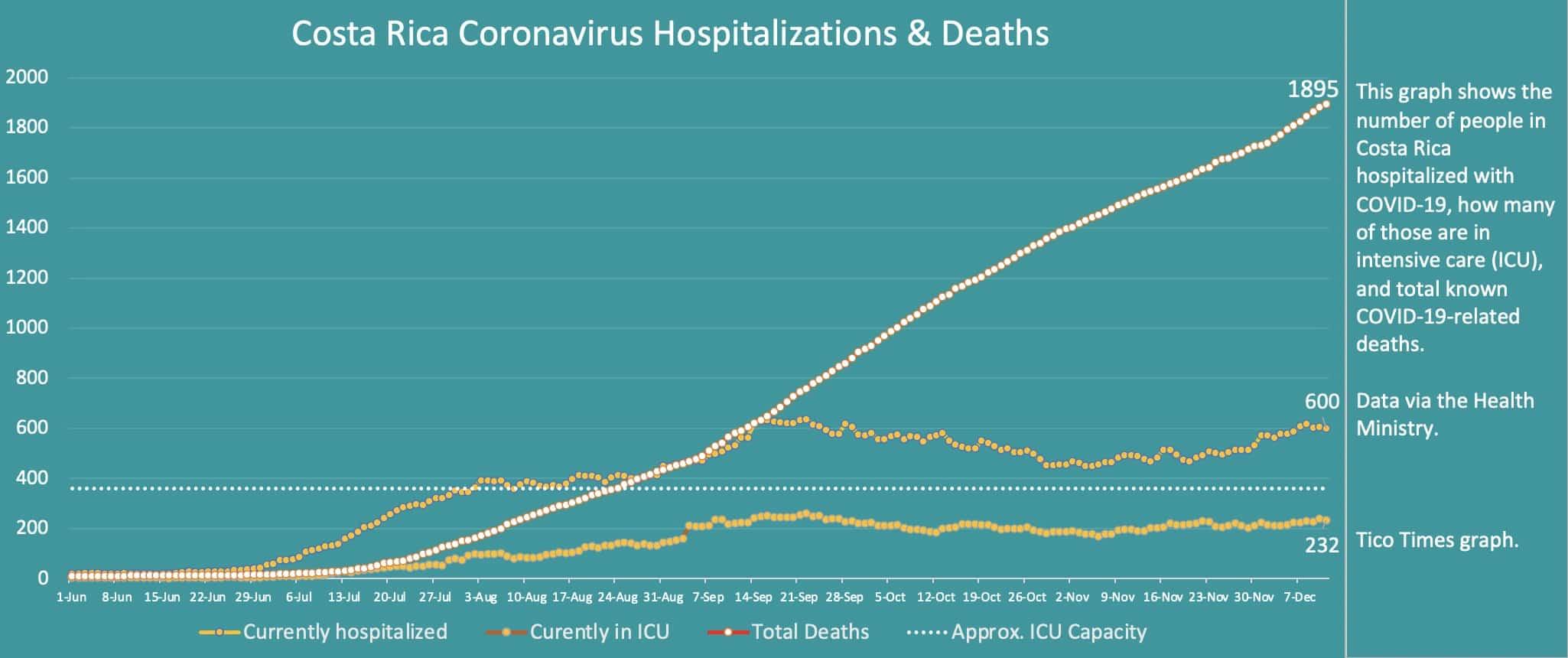 Costa Rica coronavirus hospitalizations and deaths on December 11, 2020