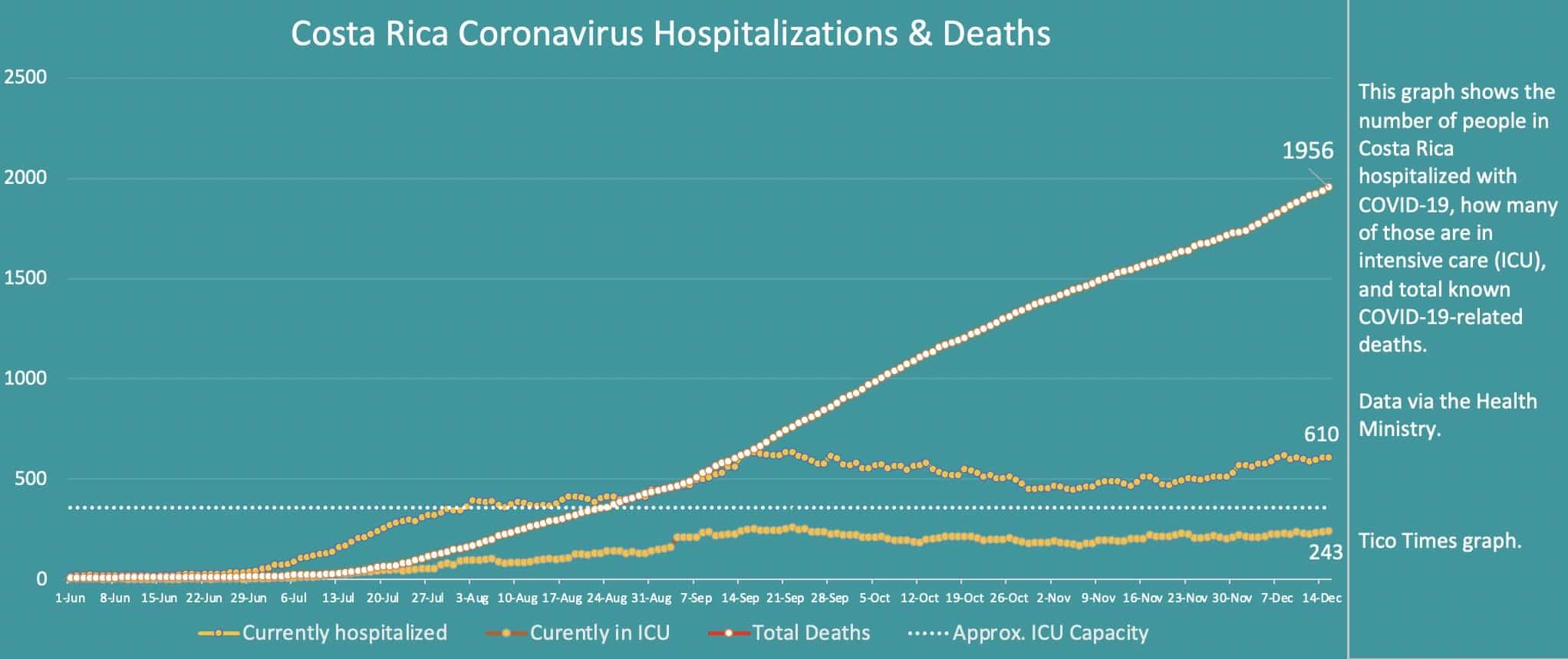 Costa Rica coronavirus hospitalizations and deaths on December 15, 2020