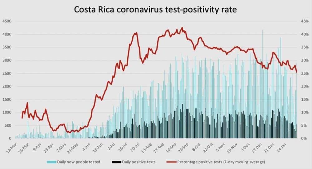 Costa Rica coronavirus test positivity rate as of January 27 2020