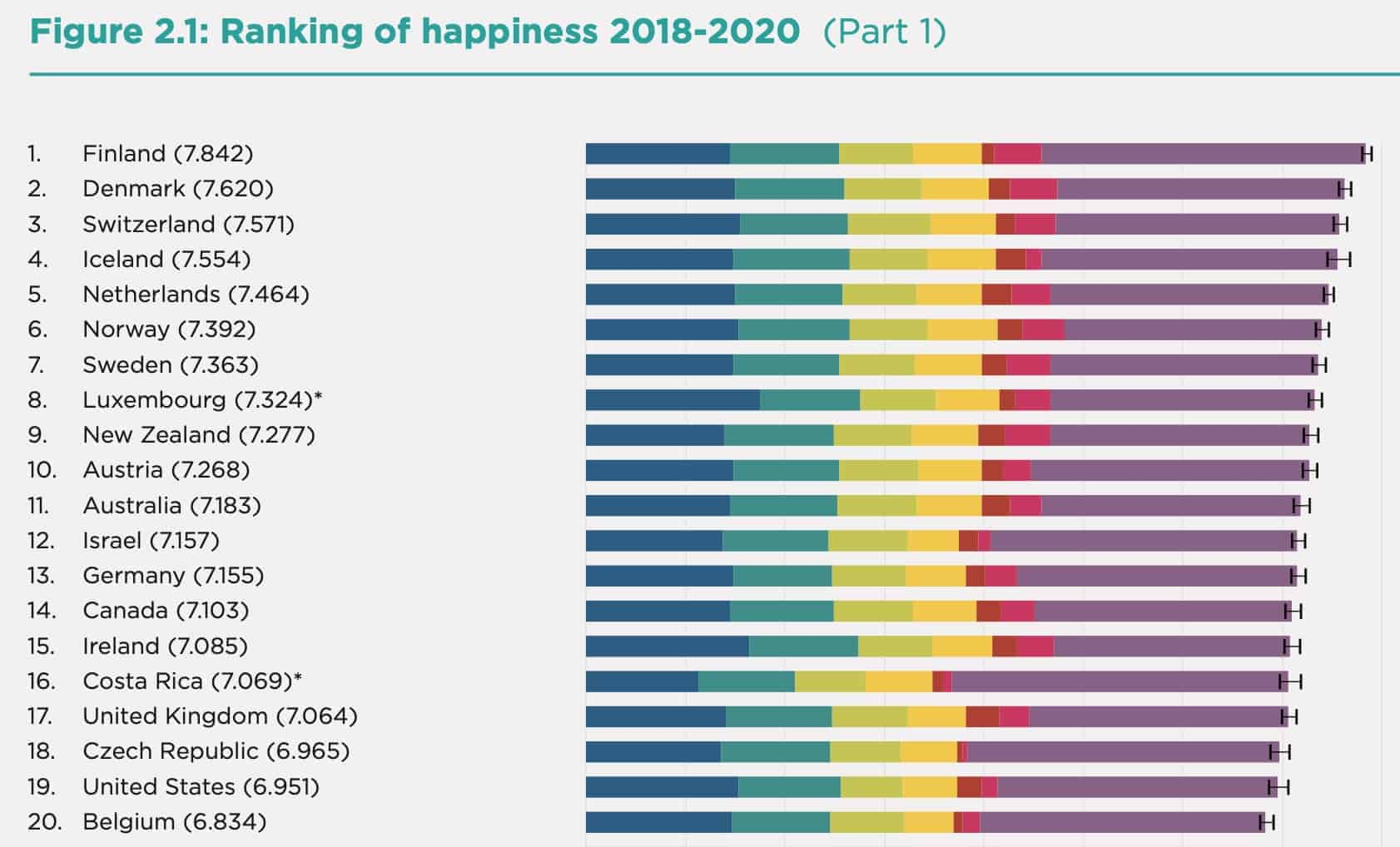 The top-20 countries on the 2021 World Happiness Report.